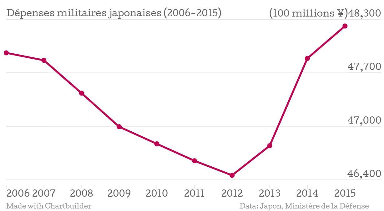 Graphique représentant les dépenses militaires japonaises en hausse