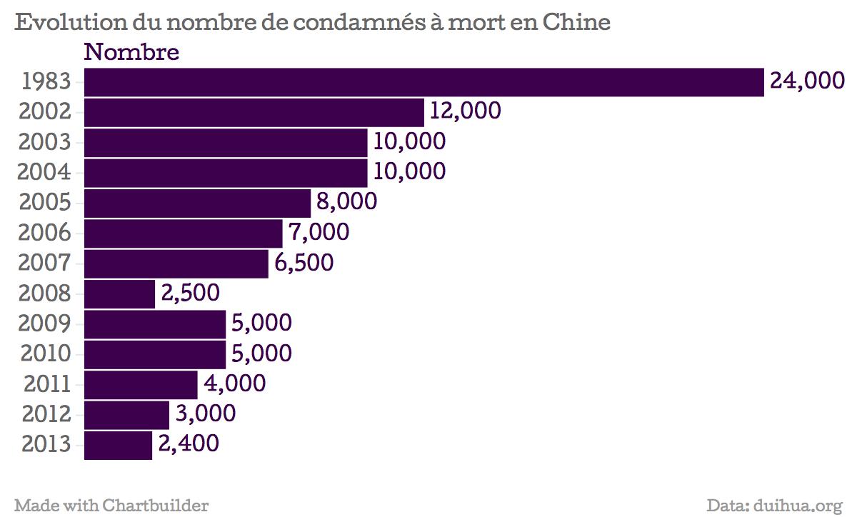 Graphique représentant le nombre de condamnés à mort en Chine, en forte baisse depuis 1983 à 2013.