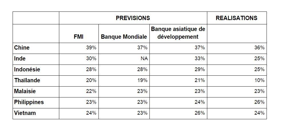 Tableau comparatif des prévisions comparées aux réalisations des pays asiatiques, vues par différentes sources
