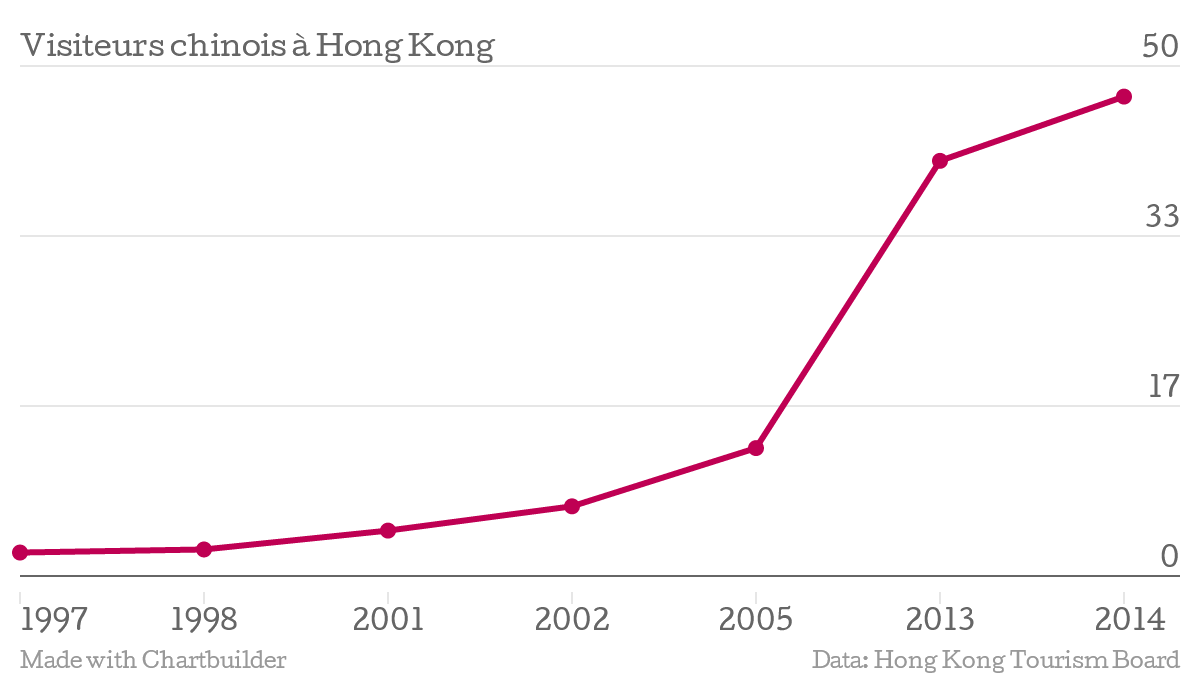 le nombre de visiteurs chinois hong kong en augmentation fulgurante asialyst. Black Bedroom Furniture Sets. Home Design Ideas