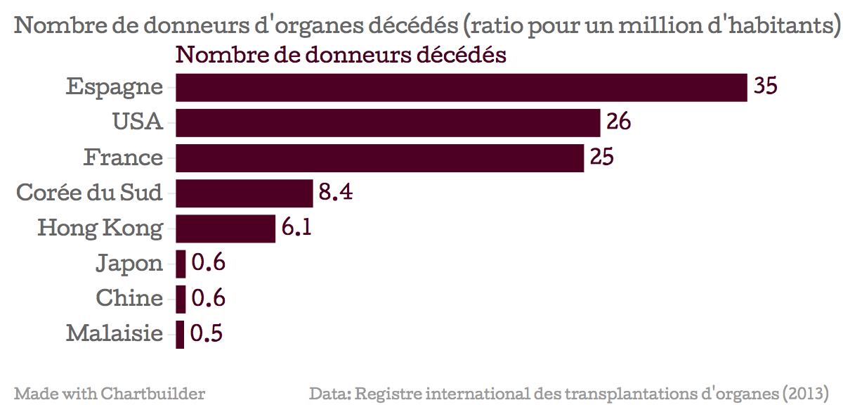 Graphique représentant le nombre de donneurs d'organes décédés par pays (ratio pour un million d'habitant) : Espagne 35, USA 26, France 25, Corée du Sud 8.4, Hong Kong 6.1, Chine 0.6