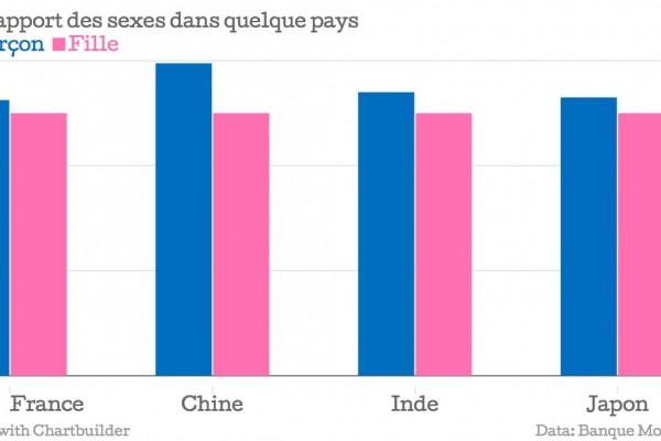 Graphique représentant le rapport des sexes de la France, Chine, Inde et Japon. Grande disparité en Chine, ou les garçons sont en nombre nettement supérieur par rapport aux filles