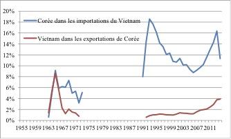 Graphique représentant la place du Vietnam dans le commerce extérieur de la Corée