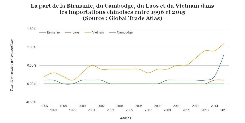 Infographie de la part de la Birmanie, du Cambodge, du Laos et du Vietnam dans les importations chinoises.