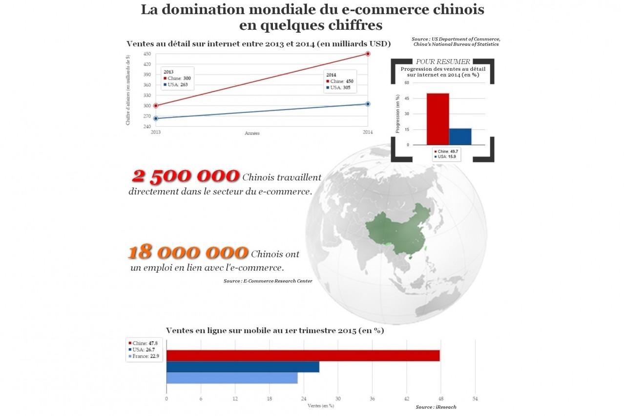 Infographie sur l'e-commerce chinois.