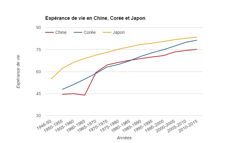 graphe espérance de vie