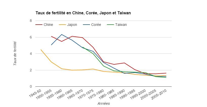 graphe fertilité