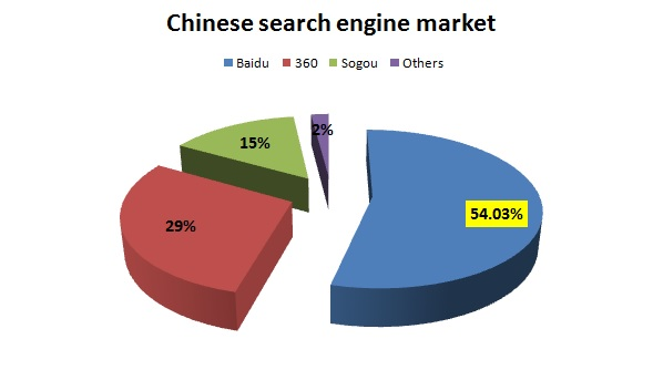 Image des parts de marché des principaux moteurs de recherche en Chine.