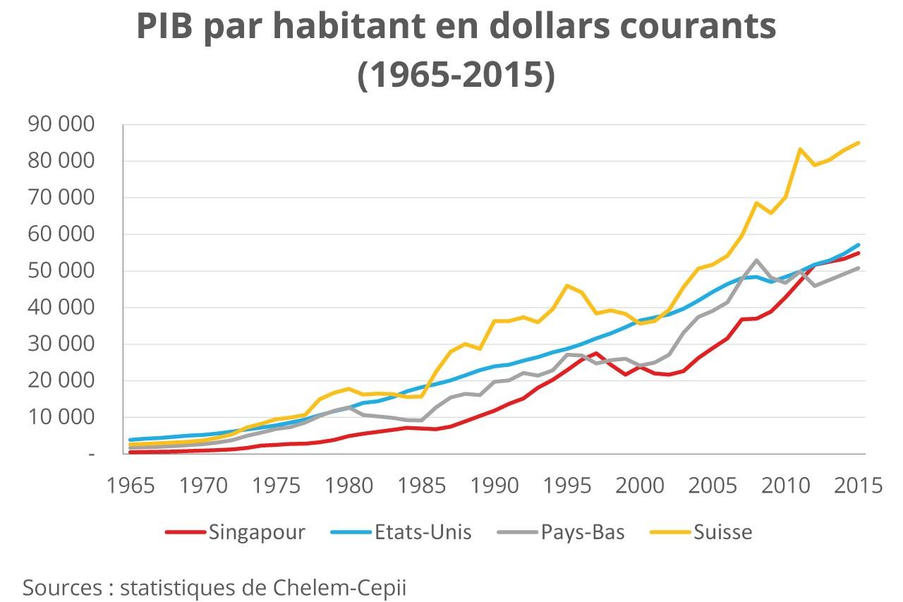 Graphique-1-PIB-Singapour