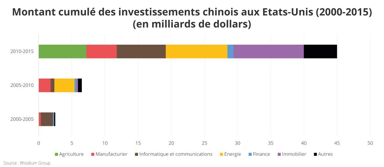 Graphique : montant cumulé des investissements chinois aux Etats-Unis (en milliards de dollars), de 2000 à 2015.