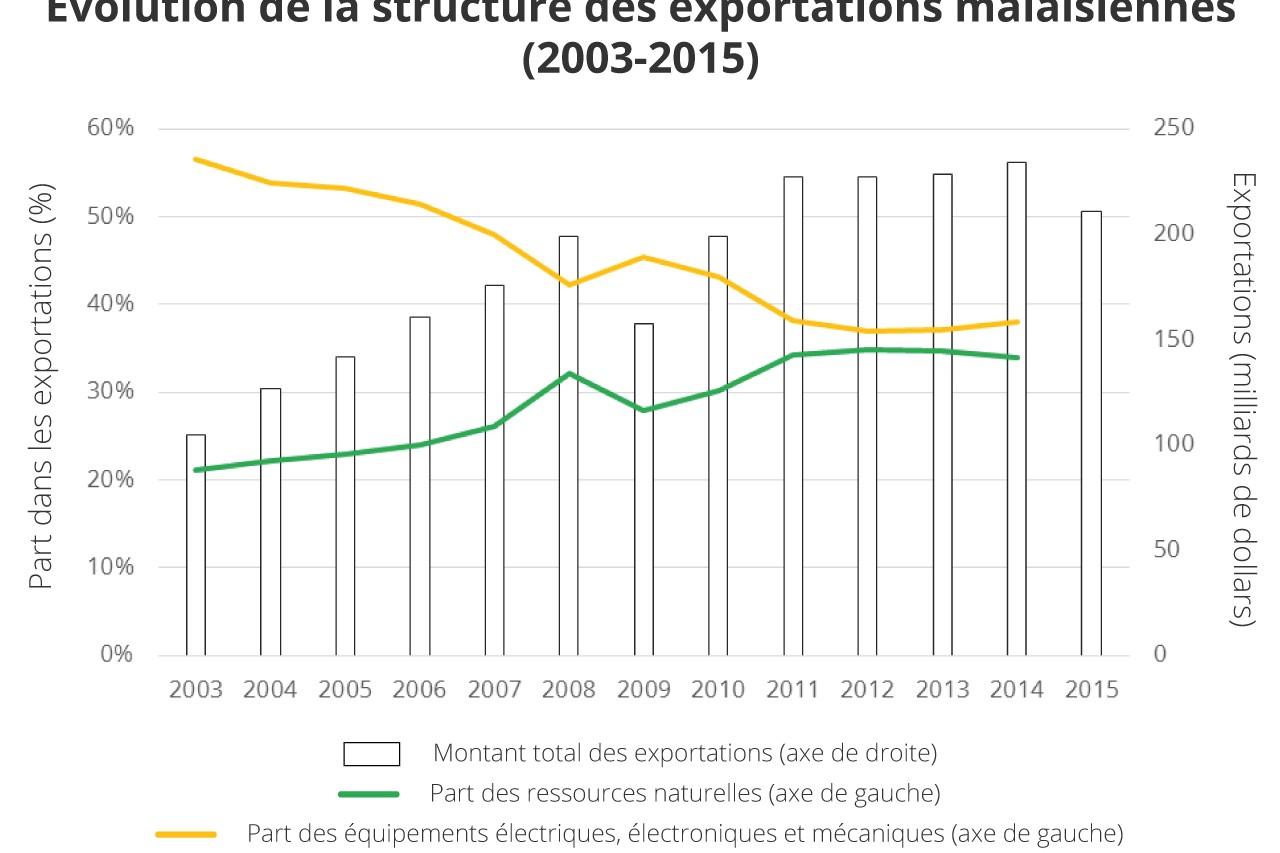 Graphique : évolution de la structure des importations malaisiennes de 2003 à 2015 - part des ressources naturelles et part des équipements électriques, électroniques et mécaniques.