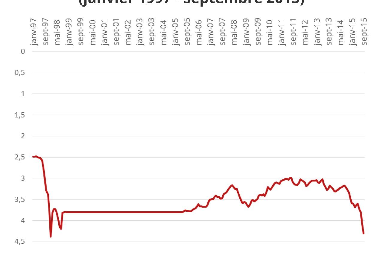Graphique : taux de change du dollar par rapport au ringgit, de janvier 1997 à septembre 2015.