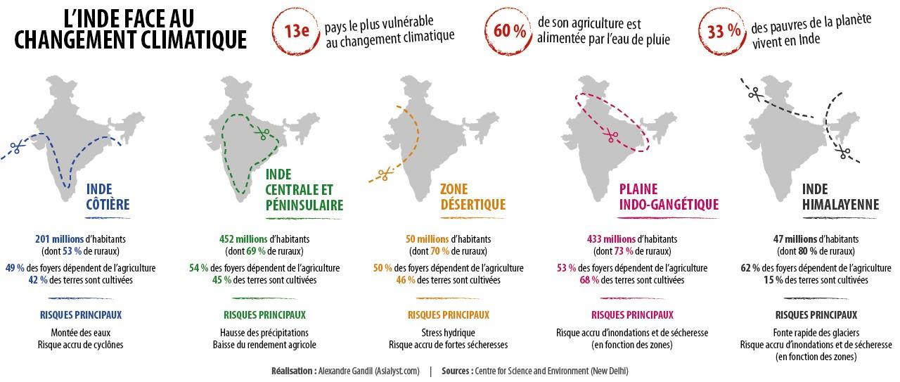 Infographie : en fonction des régions, l'Inde ne doit pas faire face aux mêmes défis posés par le changement climatique. Réalisation : Alexandre Gandil.