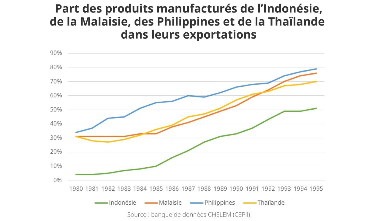 Graphique : part des produits manufacturés de l'Indonésie, de la Malaisie, des Philippines et du Vietnam dans leurs exportations, de 1980 à 1995.