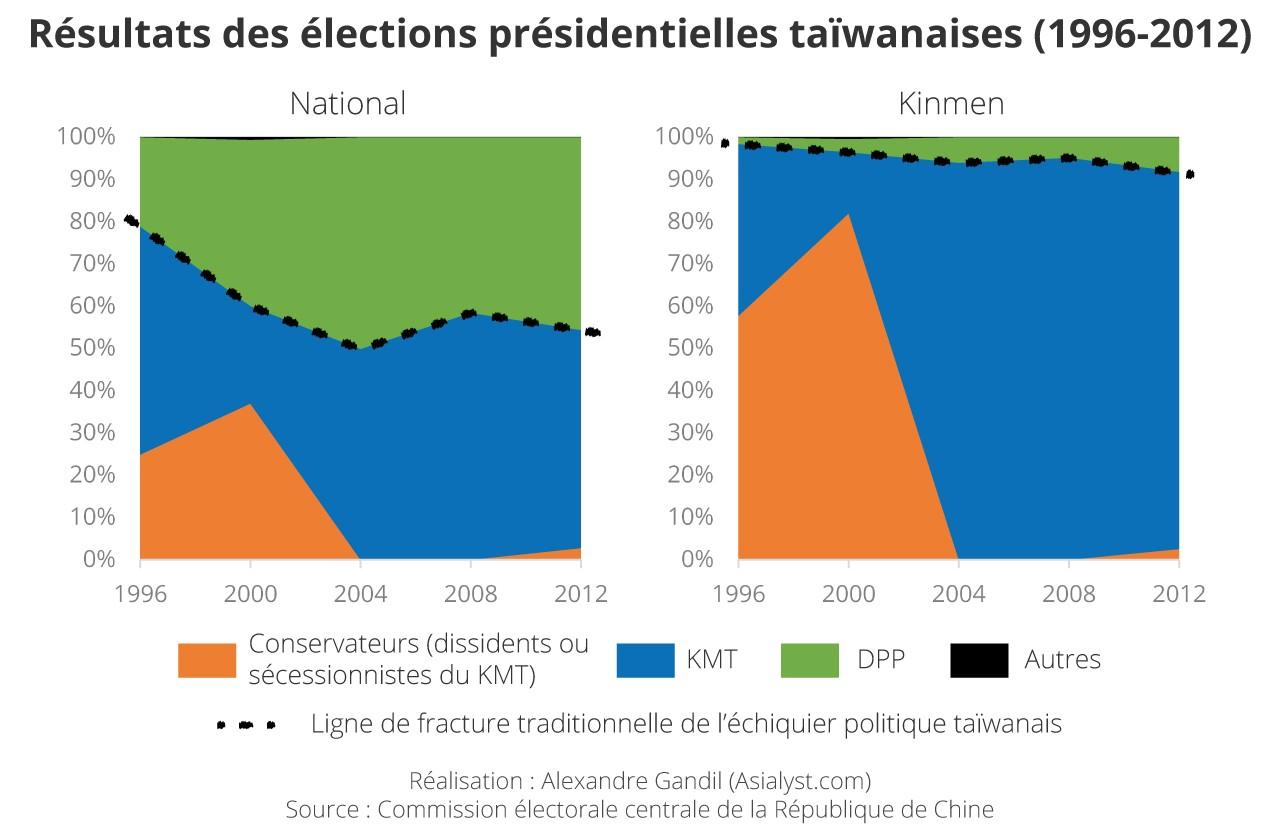 En 1996 et 2000, les habitants de Kinmen ont voté pour des dissidents conservateurs du Kuomintang (KMT), car les candidats investis par le parti étaient issus de son aile réformiste. Le Parti démocrate progressiste (DPP), hostile au gouvernement de Pékin et promoteur d'une identité taïwanaise, enregistre toujours ses scores les plus bas à Kinmen et à Matsu.