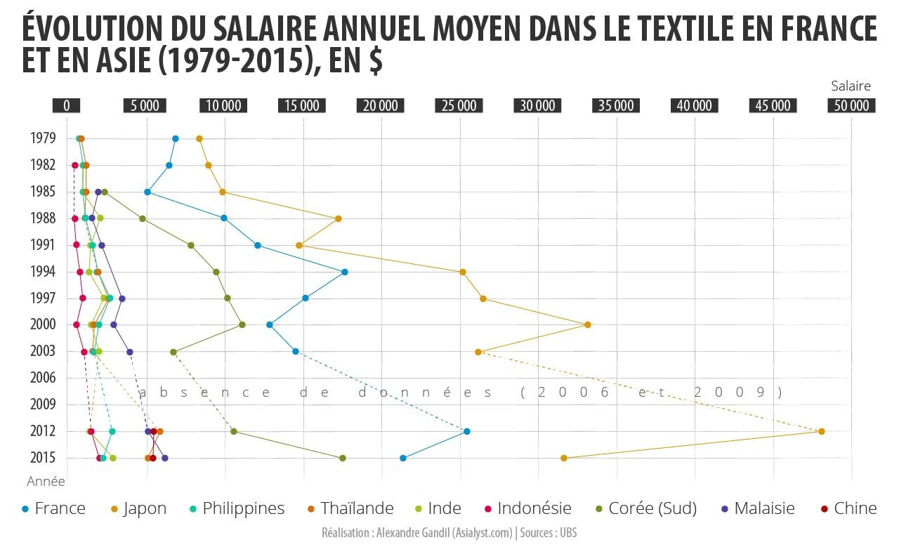Ce graphique est fondé sur les données de l'UBS qui mesure ici les salaires officiels. Ainsi, en Thailande elle ignore les salaires des migrants birmans employés par les entreprises du textile au nord du Royaume.