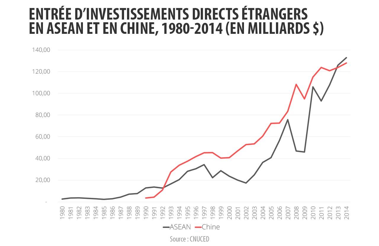 Les entrées d'investissement directs étrangers dans l'ASEAN et en Chine entre 1980 et 2014.