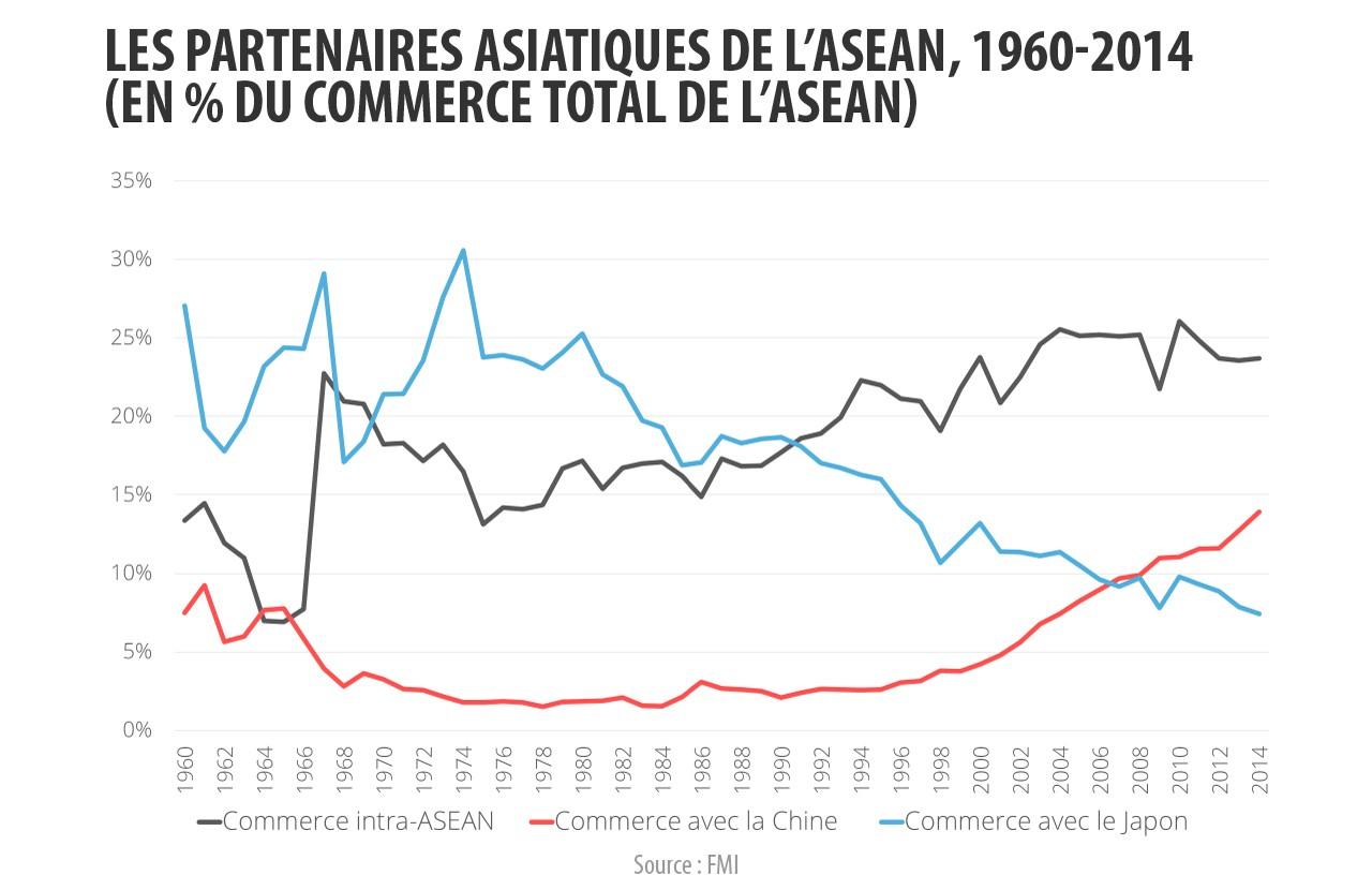 Les partenaires asiatiques de l'ASEAN en pourcentage du commerce total de l'Association de 1960 à 2014.