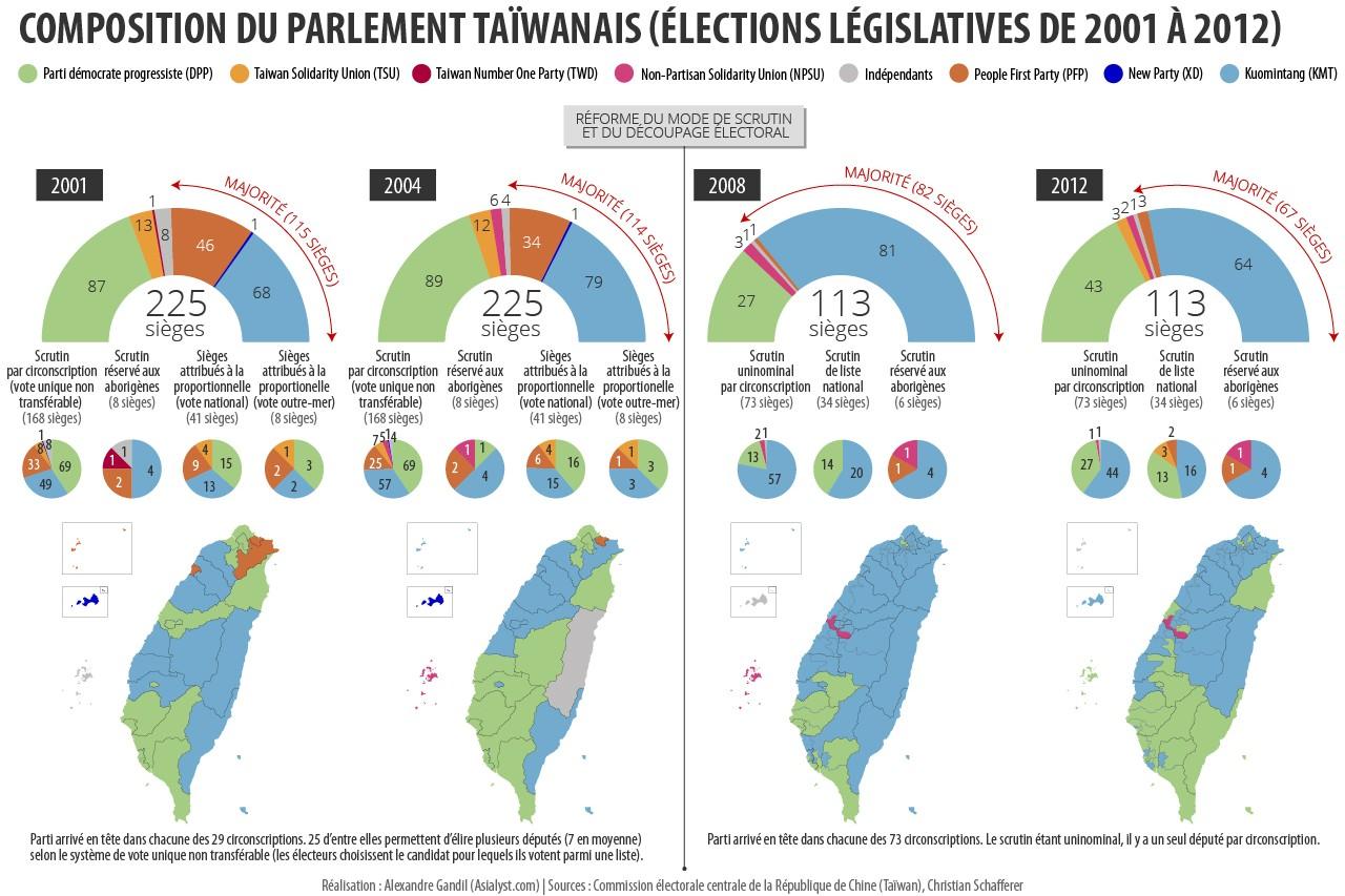 Les résultats des élections législatives à Taïwan de 2001 à 2012.