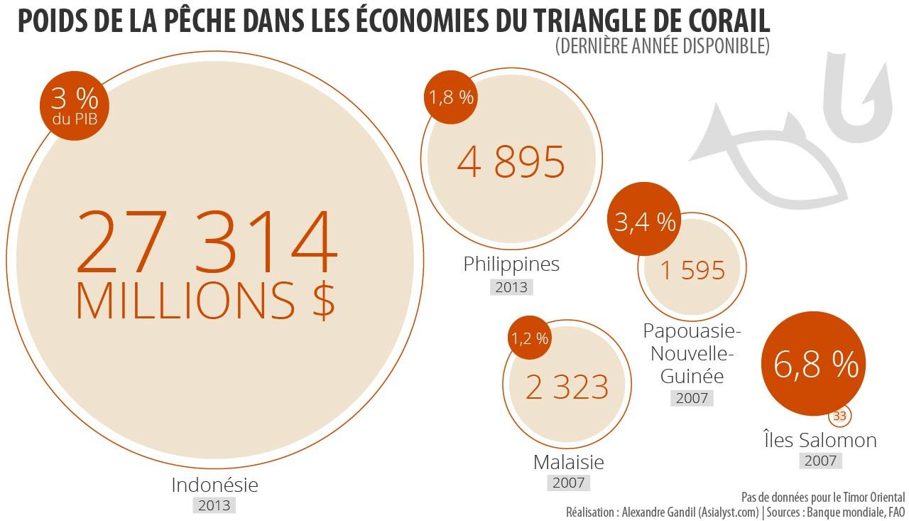 Le poids de la pêche dans les économies du Triangle de corail.