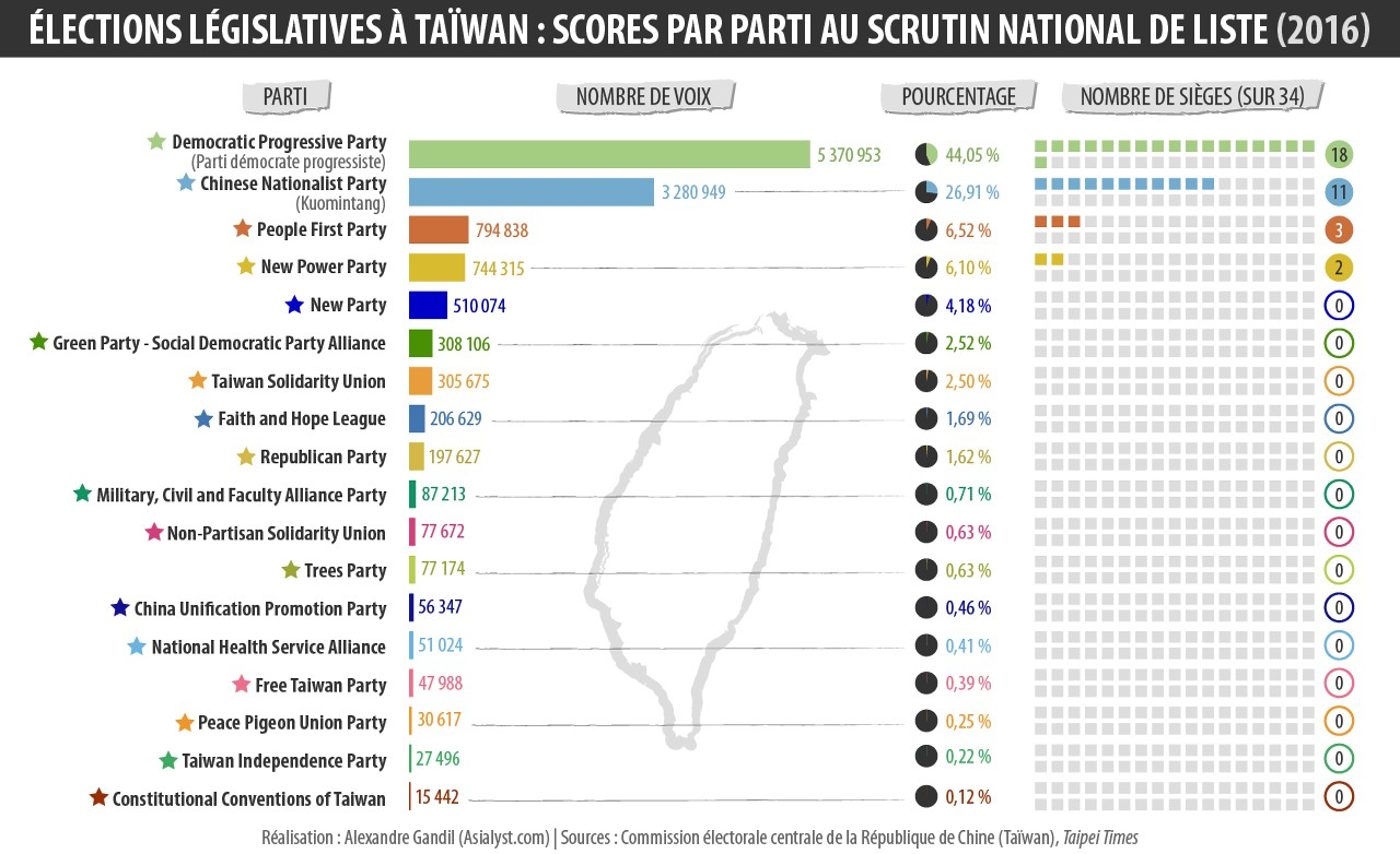 Les résultats par partis au scrutin national de liste des législatives du 16 janvier 2016 à Taïwan.