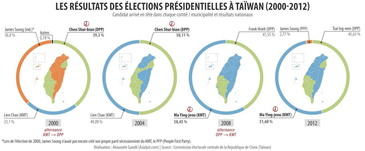 Les résultats des élections présidentielles à Taiwan de 2000 à 2012.