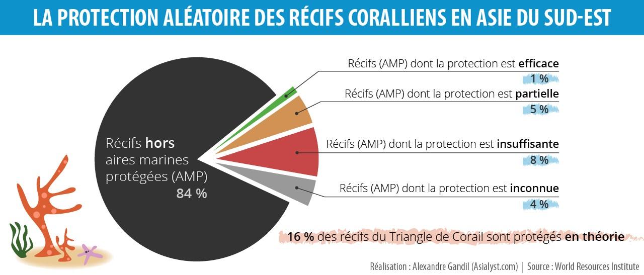 La protection aléatoire des récifs de corail en Asie du Sud-Est.