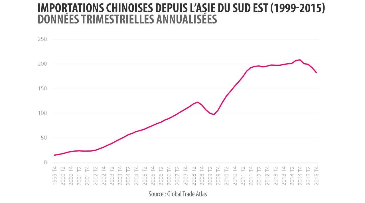 L'évolution des importations chinoises depuis l'Asie du Sud-Est.