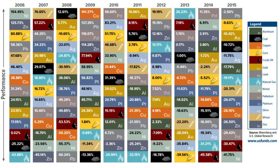 Les rendements des matières premières ces 10 dernières années