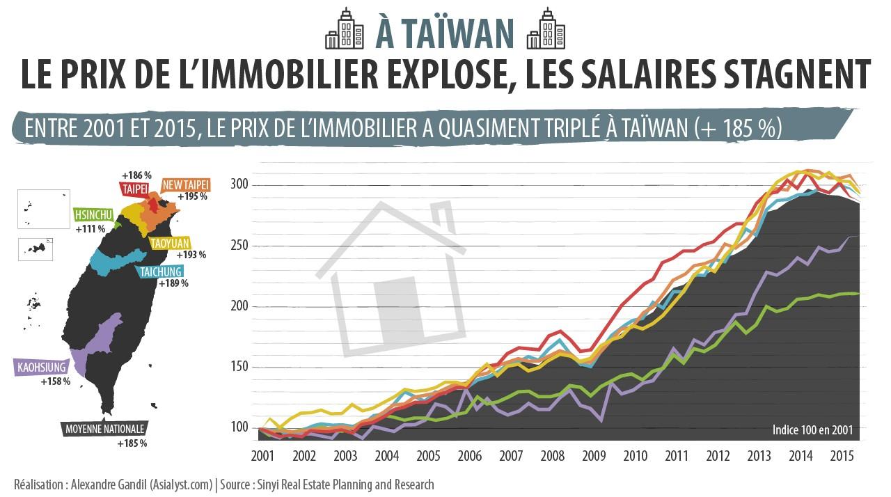 Entre 2001 et 2015, le prix de l'immobilier a quasiment triplé à Taïwan.