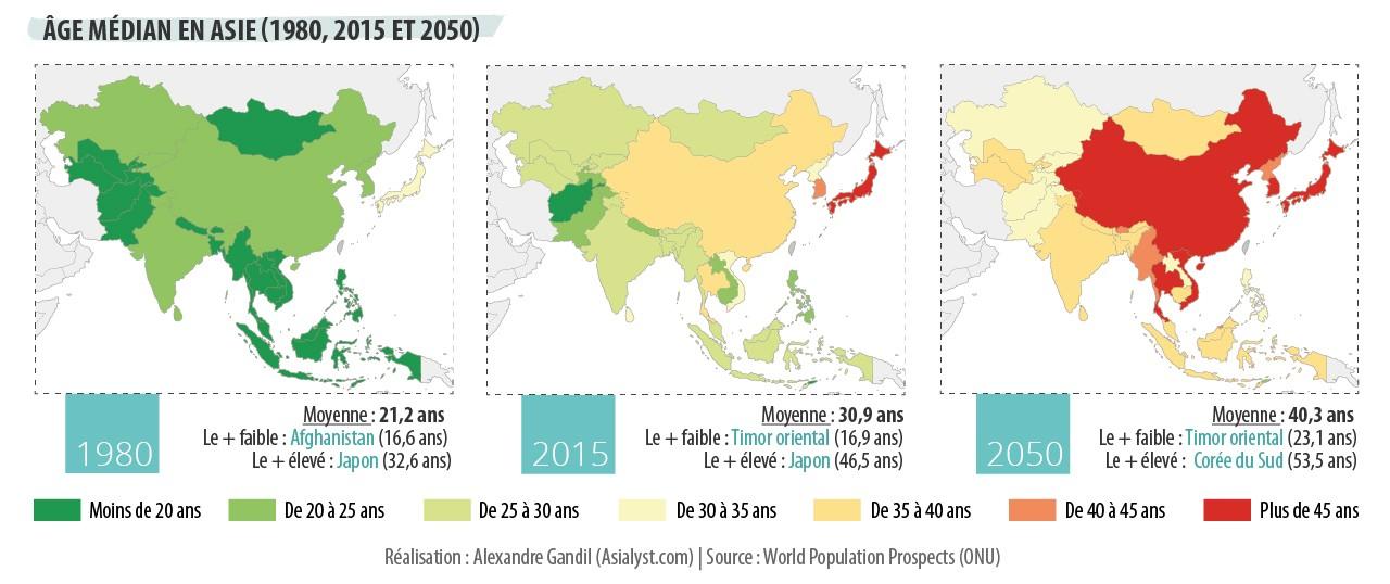 Infographie : Âge médian en Asie en 1980, 2015 et 2050