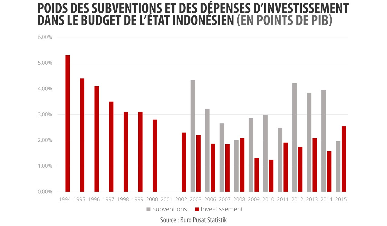 Le poids des subventions et des dépenses d'investissement dans le budget de l'Etat en Indonésie.
