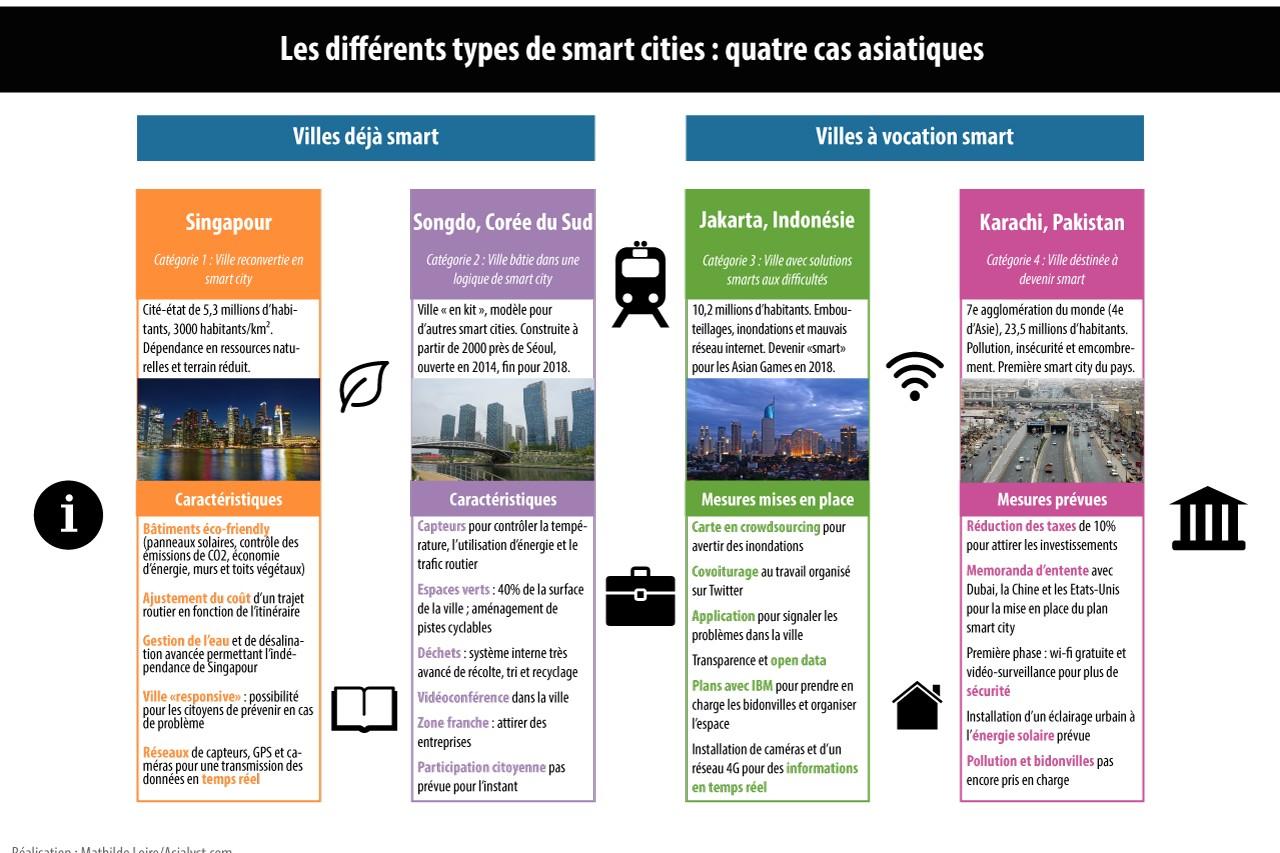 Les différentes catégories de villes intelligentes en Asie.
