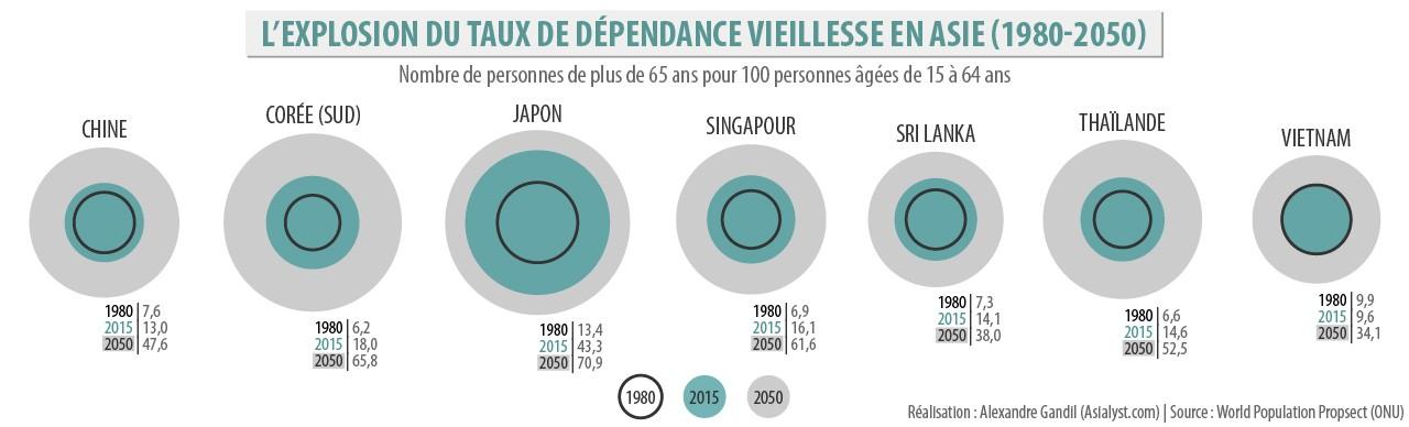Infographie : L'explosion du taux de dépendance des plus de 65 ans en Asie