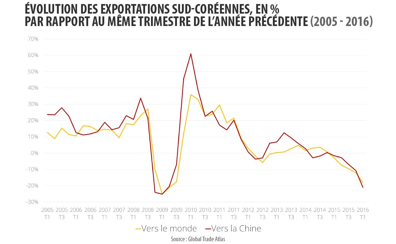 Evolution des exportations coréennes par rapport au même trimestre de l'année précédente.