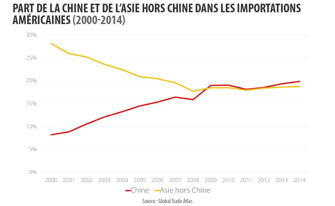 Part de la Chine et de l'Asie hors Chine dans les importations américaines. (Source : Global trade atlas)
