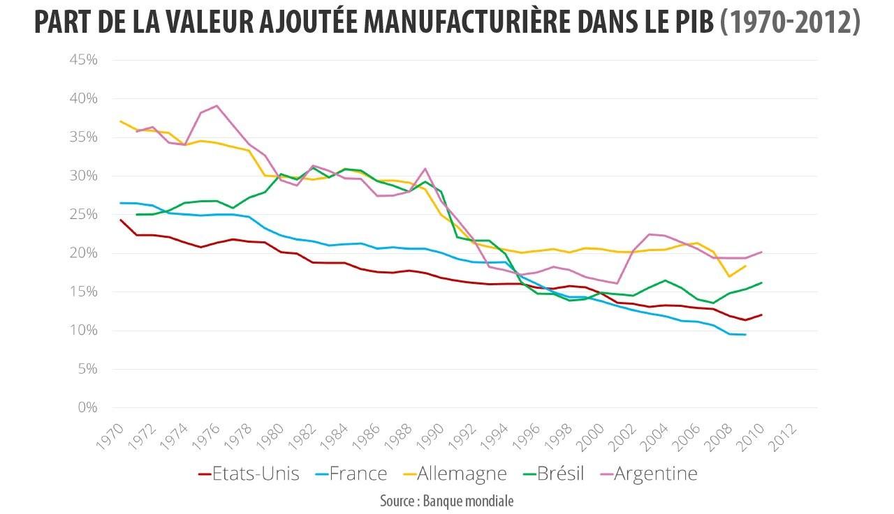 Part de la valeur ajoutée manufacturière dans le PIB en Amériques et en Europe. (Source : World bank data)