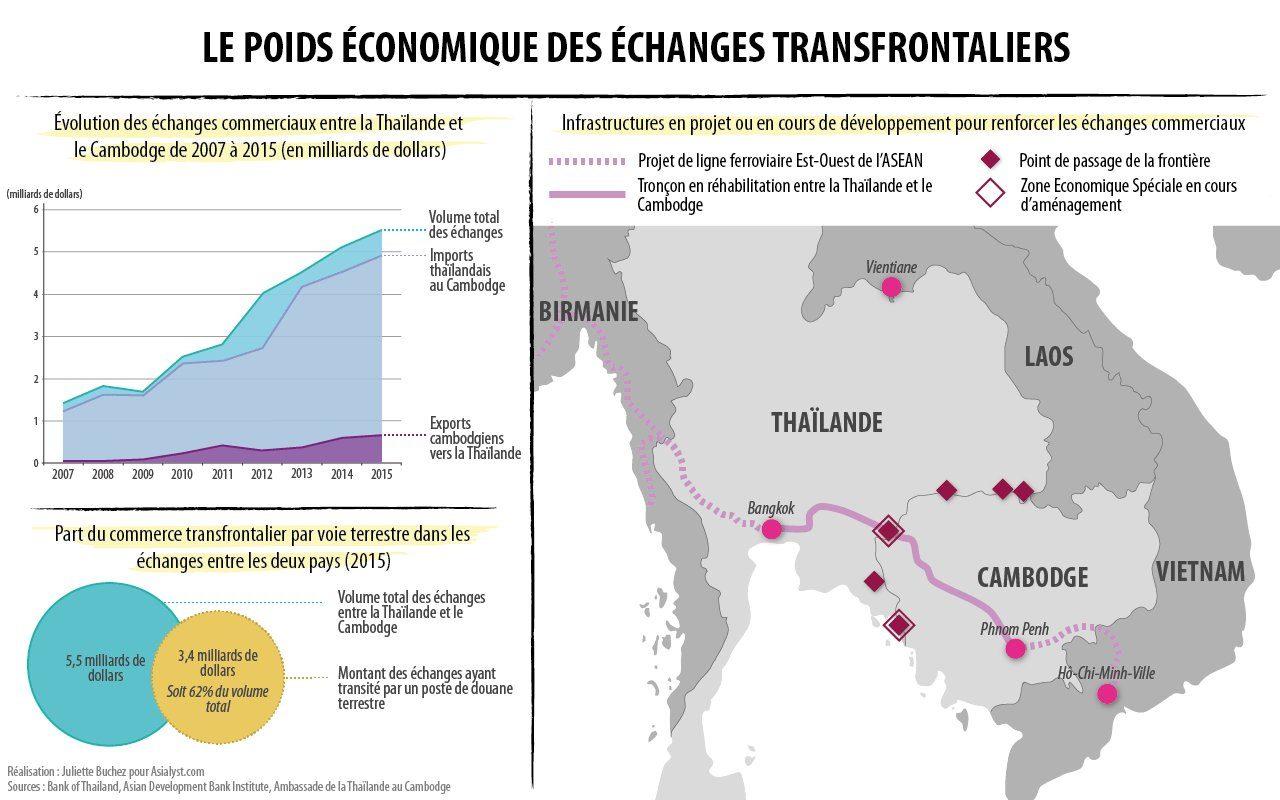 En carte et infographie, le poids économique des échanges transfrontaliers entre la Cambodge et la Thaïlande.