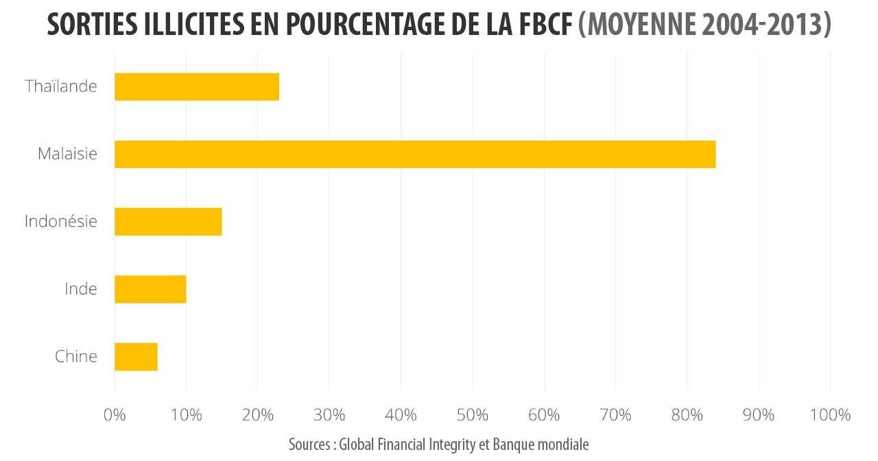 Sorties illicites de capitaux en Asie en pourcentage de la Formation brute de capital fixe (FBCF) - moyenne 2004 - 2013. (Sources : Global Financial Integrity et Banque Mondiale)