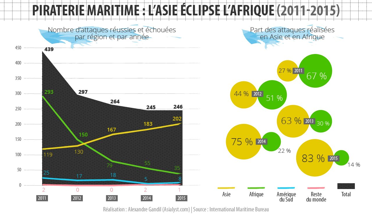 (Infographie) Piraterie maritime : l'Asie éclipse l'Afrique (2011-2015).