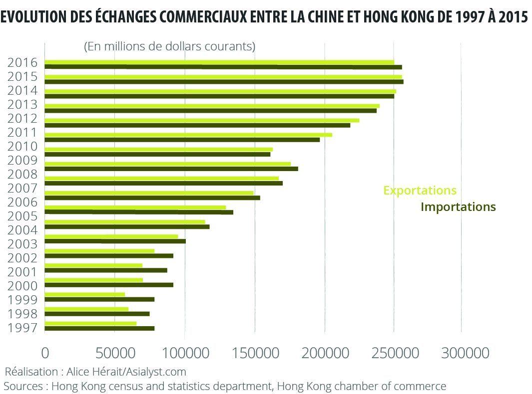 L'évolution des échanges commerciaux entre la Chine et Hong Kong de 1997 à 2015.