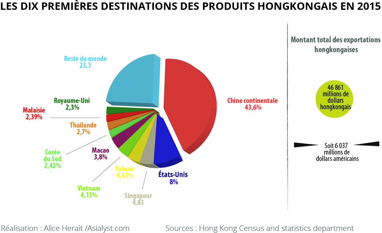 Les dix premières destinations des produits hongkongais en 2015.
