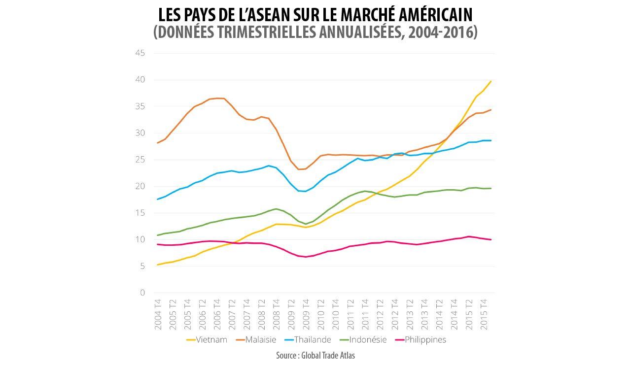 Les pays de l'Asean sur le marché américain (données trimestrielles annualisées).