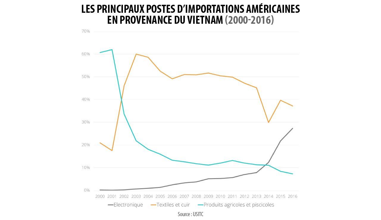 Les principaux postes d'importations américaines en provenance du Vietnam.