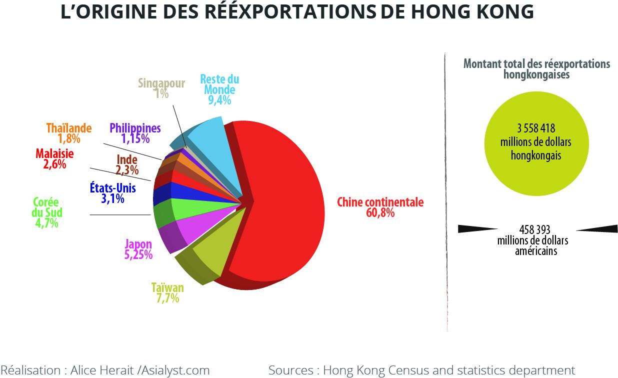 L'origine des réexportations de Hong Kong.