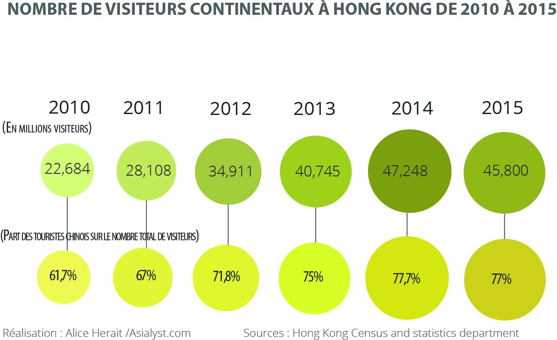 L'évolution du nombre de visiteurs continentaux chinois de 2010 à 2015.