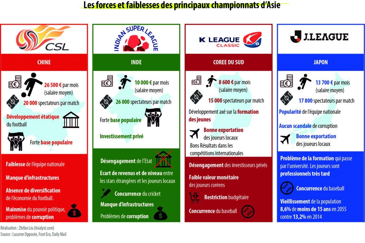 Infographie des forces et faiblesses des quatre principaux championnats de football en Asie : la Chine, l'Inde, le Japon et la Corée du Sud.