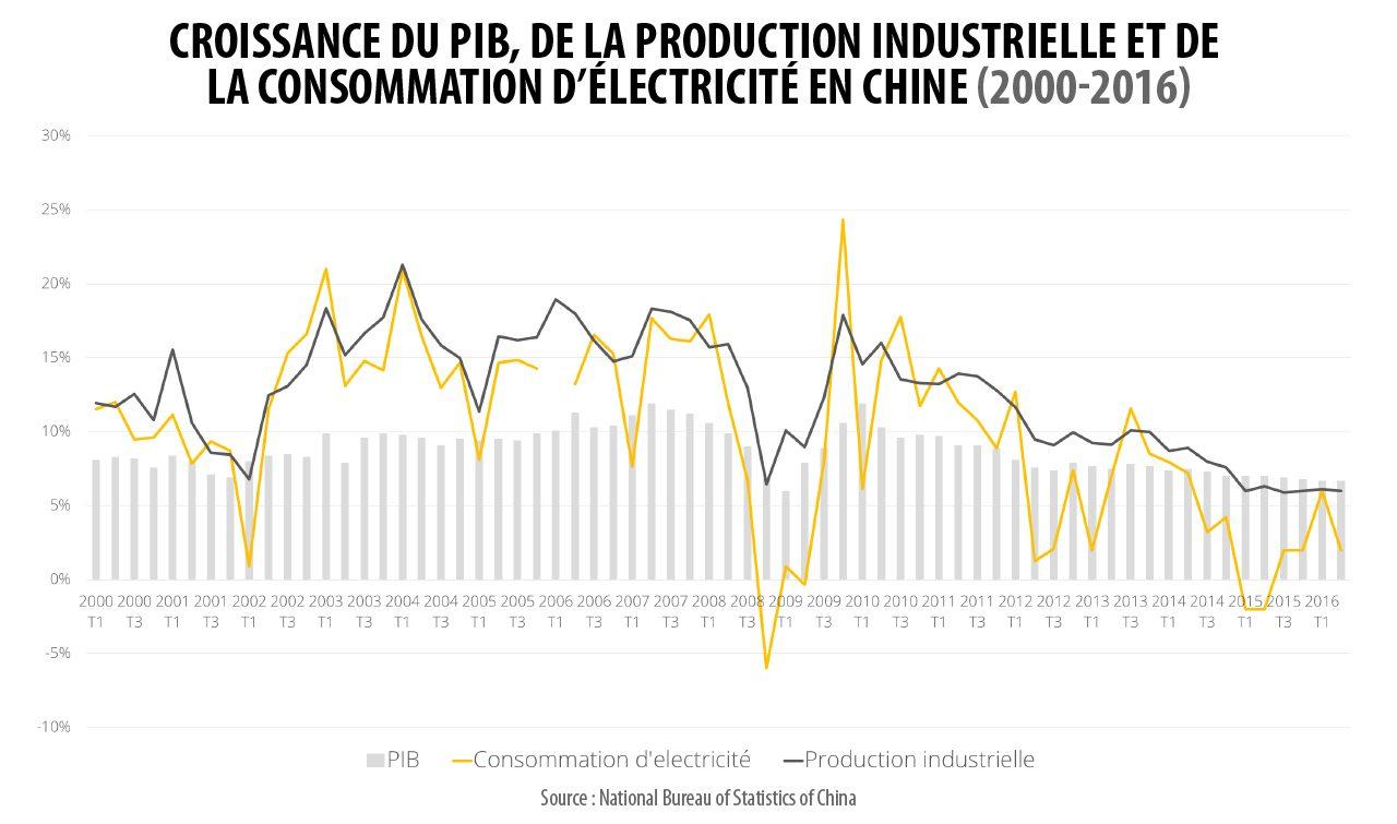 Croissance du PIB, de la production industrielle et de la consommation d'électricité