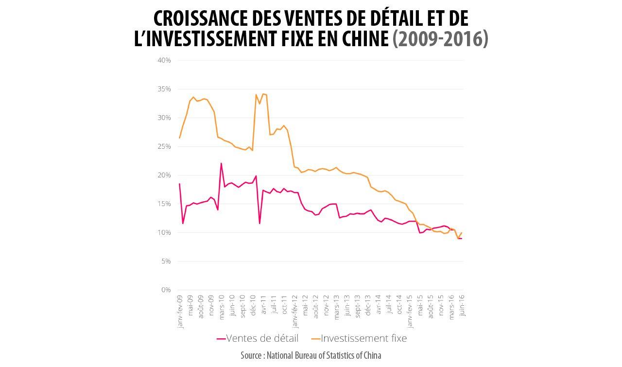 Croissance des ventes de détail et de l'investissement fixe (2009 - 2016)