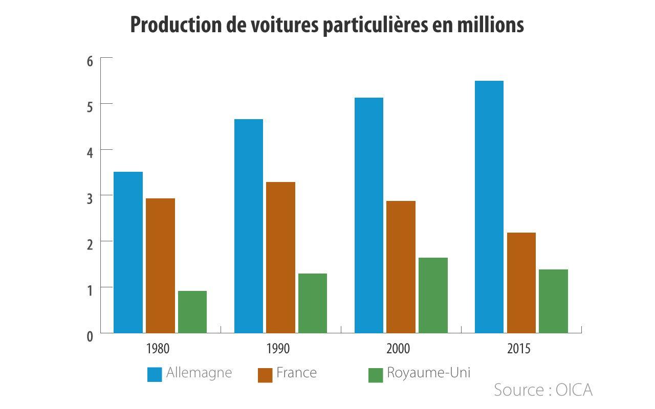 Production de voitures particulières en Asie, en millions.